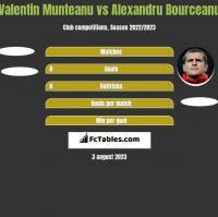 Valentin Munteanu vs Alexandru Bourceanu h2h player stats