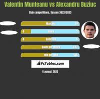 Valentin Munteanu vs Alexandru Buziuc h2h player stats