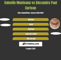 Valentin Munteanu vs Alexandru Paul Curtean h2h player stats