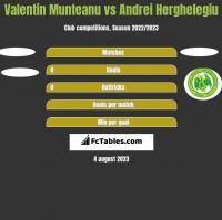 Valentin Munteanu vs Andrei Herghelegiu h2h player stats