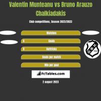 Valentin Munteanu vs Bruno Arauzo Chalkiadakis h2h player stats