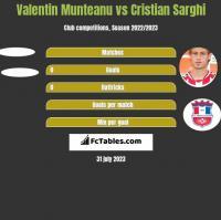 Valentin Munteanu vs Cristian Sarghi h2h player stats