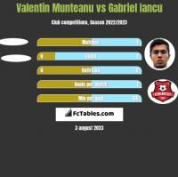 Valentin Munteanu vs Gabriel Iancu h2h player stats
