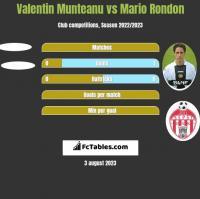Valentin Munteanu vs Mario Rondon h2h player stats