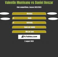 Valentin Munteanu vs Daniel Benzar h2h player stats