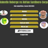 Valentin Roberge vs Adrian Sardinero Corpa h2h player stats
