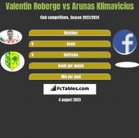 Valentin Roberge vs Arunas Klimavicius h2h player stats