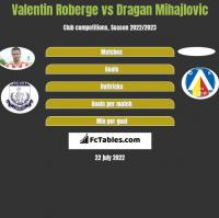 Valentin Roberge vs Dragan Mihajlovic h2h player stats