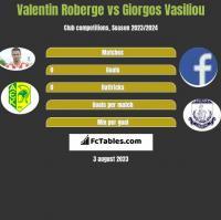 Valentin Roberge vs Giorgos Vasiliou h2h player stats