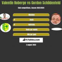Valentin Roberge vs Gordon Schildenfeld h2h player stats