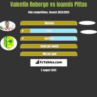 Valentin Roberge vs Ioannis Pittas h2h player stats