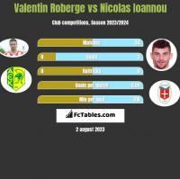 Valentin Roberge vs Nicolas Ioannou h2h player stats