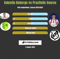 Valentin Roberge vs Praxitelis Vouros h2h player stats