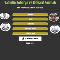 Valentin Roberge vs Richard Soumah h2h player stats