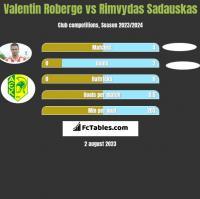 Valentin Roberge vs Rimvydas Sadauskas h2h player stats