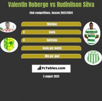 Valentin Roberge vs Rudinilson Silva h2h player stats