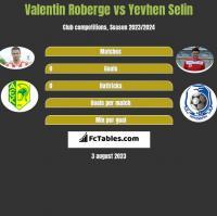 Valentin Roberge vs Yevhen Selin h2h player stats