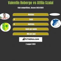 Valentin Roberge vs Attila Szalai h2h player stats