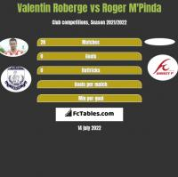 Valentin Roberge vs Roger M'Pinda h2h player stats