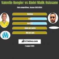 Valentin Rongier vs Abdel Malik Hsissane h2h player stats