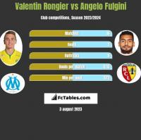 Valentin Rongier vs Angelo Fulgini h2h player stats