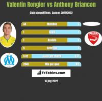 Valentin Rongier vs Anthony Briancon h2h player stats