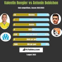 Valentin Rongier vs Antonin Bobichon h2h player stats