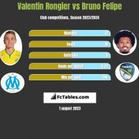 Valentin Rongier vs Bruno Felipe h2h player stats