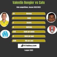 Valentin Rongier vs Cafu h2h player stats