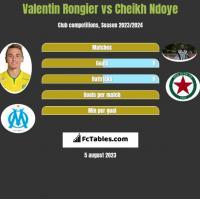 Valentin Rongier vs Cheikh Ndoye h2h player stats