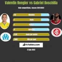 Valentin Rongier vs Gabriel Boschilia h2h player stats