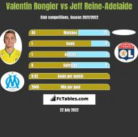 Valentin Rongier vs Jeff Reine-Adelaide h2h player stats