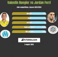 Valentin Rongier vs Jordan Ferri h2h player stats