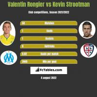 Valentin Rongier vs Kevin Strootman h2h player stats