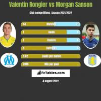 Valentin Rongier vs Morgan Sanson h2h player stats