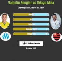 Valentin Rongier vs Thiago Maia h2h player stats