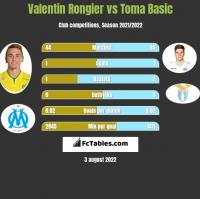 Valentin Rongier vs Toma Basic h2h player stats