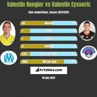 Valentin Rongier vs Valentin Eysseric h2h player stats