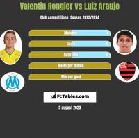 Valentin Rongier vs Luiz Araujo h2h player stats