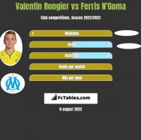 Valentin Rongier vs Ferris N'Goma h2h player stats