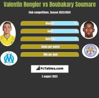 Valentin Rongier vs Boubakary Soumare h2h player stats