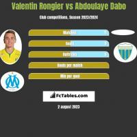 Valentin Rongier vs Abdoulaye Dabo h2h player stats