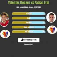 Valentin Stocker vs Fabian Frei h2h player stats