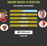 Valentin Stocker vs Kevin Bua h2h player stats
