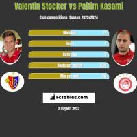 Valentin Stocker vs Pajtim Kasami h2h player stats