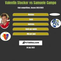 Valentin Stocker vs Samuele Campo h2h player stats
