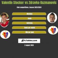 Valentin Stocker vs Zdravko Kuzmanović h2h player stats