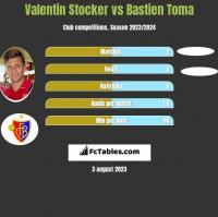 Valentin Stocker vs Bastien Toma h2h player stats