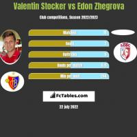 Valentin Stocker vs Edon Zhegrova h2h player stats