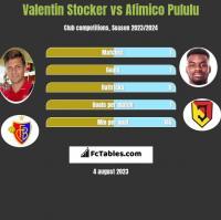 Valentin Stocker vs Afimico Pululu h2h player stats